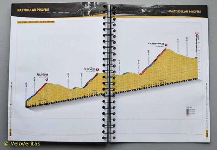 Tour de France Roadbook