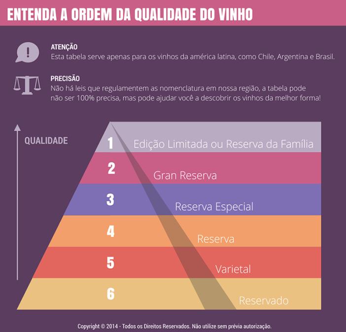 diferença entre vinho reserva e reservado