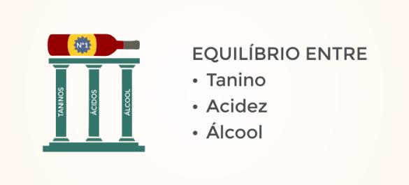 Triangulo Vinho Pilares Acidez Alcool Taninos