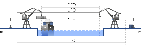 Liner Terms