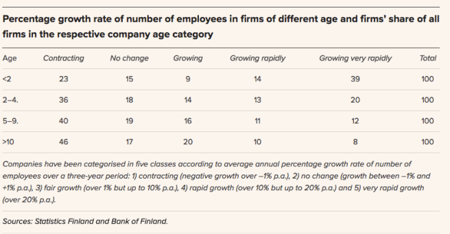 Percentage growth rate of number of employees