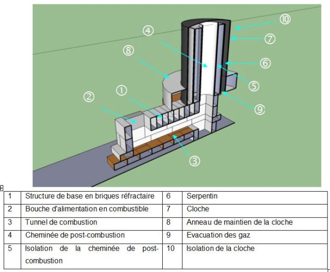 Rocket Stove Plans For Home Heating Also Wood Gas Is A Syngas Fuel Process Vector Art