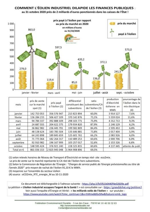 Comment l'éolien industriel dilapide les finances publiques