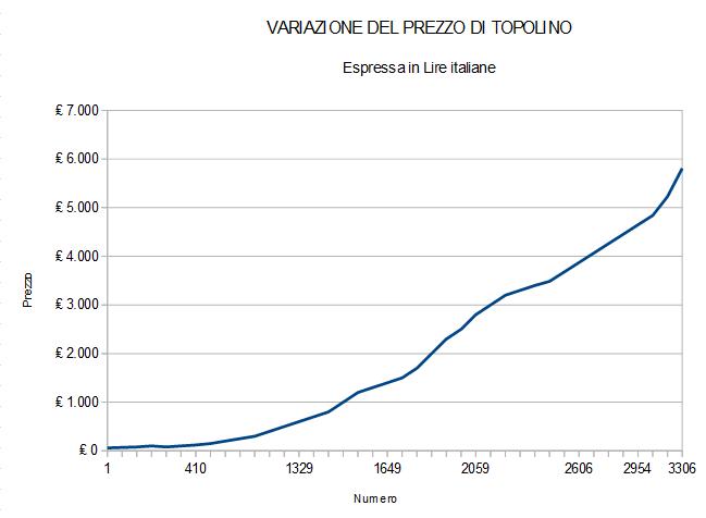Variazione del prezzo di Topolino dal 1949 al 2019