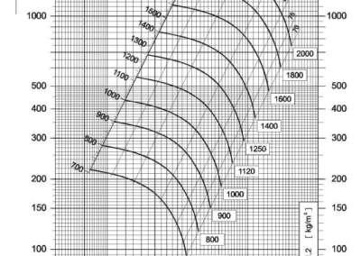 Dijagram tlaka i protoka NVT 315 srednjetlačnog centrifugalnog ventilatora s remenskim prijenosom