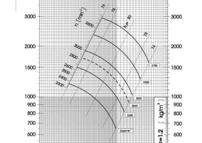 Dijagram tlaka i protoka srednjetlačnog centrifugalnog ventilatora SPV-225-011