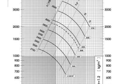 Dijagram tlaka i protoka srednjetlačnog centrifugalnog ventilatora SPV-250-011