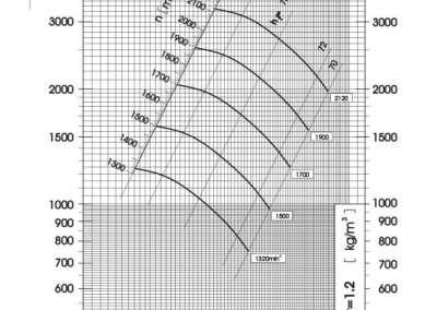 Dijagram tlaka i protoka srednjetlačnog centrifugalnog ventilatora SPV-400-021