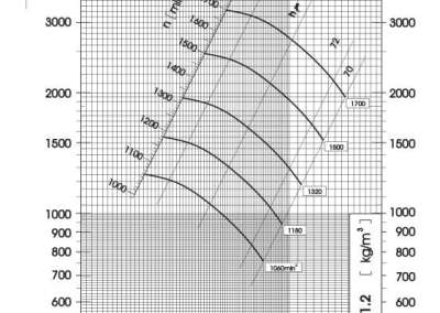 Dijagram tlaka i protoka srednjetlačnog centrifugalnog ventilatora SPV-500-021