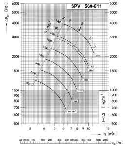 Dijagram tlaka i protoka srednjetlačnog centrifugalnog ventilatora SPV-560-011