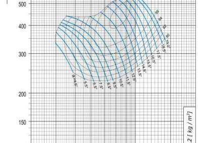 Dijagram AV-M - 10 aksijalnog ventilatora pri 1180 min-1