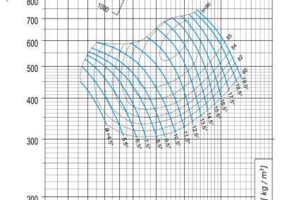Dijagram AV-M - 12 aksijalnog ventilatora pri 1140 min-1