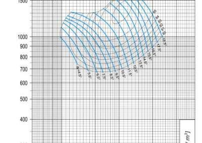 Dijagram AV-M - 12 aksijalnog ventilatora pri 1710 min-1
