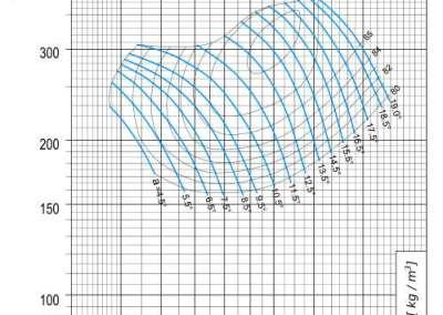 Dijagram AV-M - 12 aksijalnog ventilatora pri 820 min-1