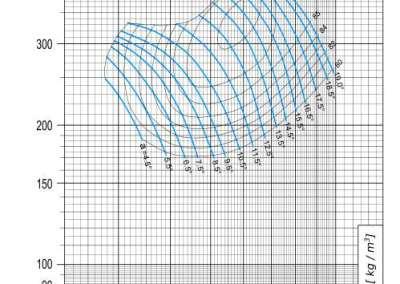 Dijagram AV-M - 9 aksijalnog ventilatora pri 1140 min-1