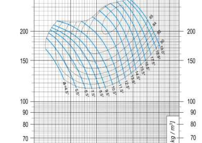 Dijagram AV-M - 9 aksijalnog ventilatora pri 830 min-1