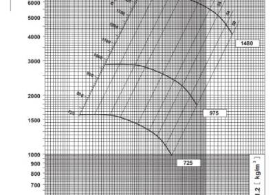 SV 12 dijagram tlaka i protoka