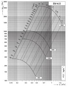 SV 4,5 dijagram tlaka i protoka