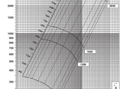 SV 5 dijagram tlaka i protoka