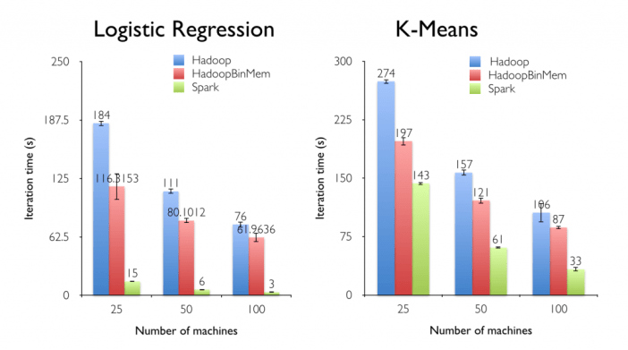 Spark과 MapReduce의 성능 비교. I/O intensive 한 작업은 성능이 극적으로 향상되며, CPU intensive 한 작업의 경우에도 효율이 더 높다. (자료: RDD 논문)