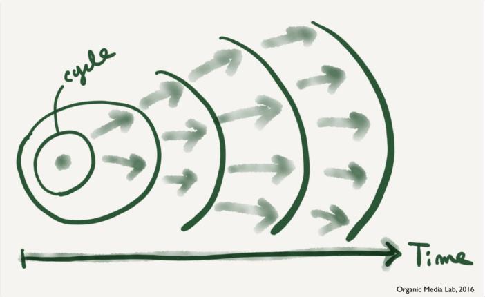 불확실성을 줄이기 위해서는 연쇄적인 실험의 사이클이 필요하다.