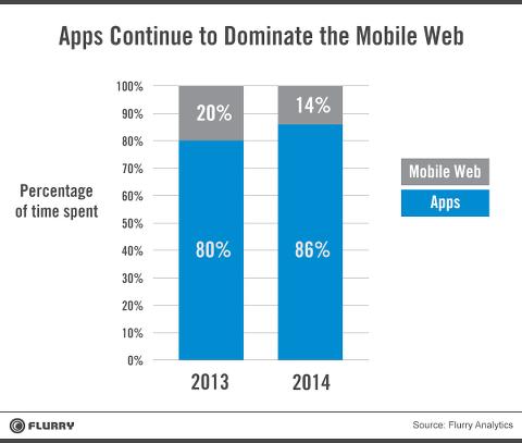 LTE 시대가 열렸어도 앱의 입지는 더 커져만 가고 있다 (출처 : flurry, http://goo.gl/UPf7K9)