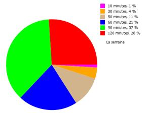 Diagramme circulaire, diagramme en secteur circulaire