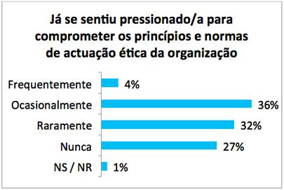 Figura 1 | Experiência de ter sido pressionado para comprometer os padrões éticos na organização