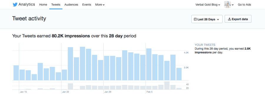 verbal gold blog stats twitter