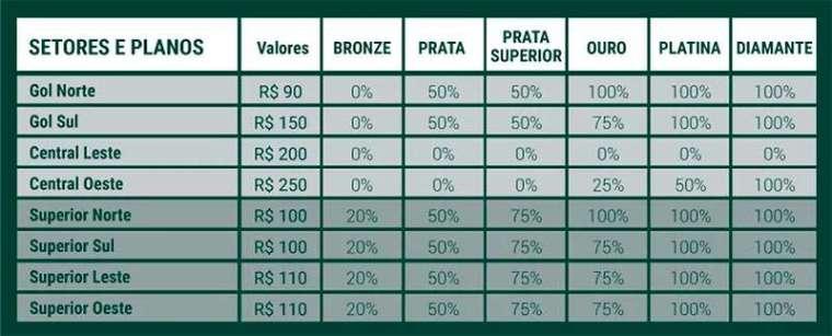 Tabela com os valores/descontos dos ingressos de acordo com os planos para sócios Avanti divulgado pelo site oficial do Palmeiras.