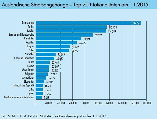 statistik_migrantinnen_top20