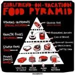 Girlfriend-on-Vacation Food Pyramid