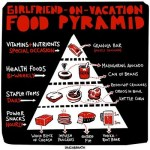 Girlfriend-on-Vacation Food Pyramid