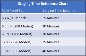 PCM Panel Staging Time Reference Chart