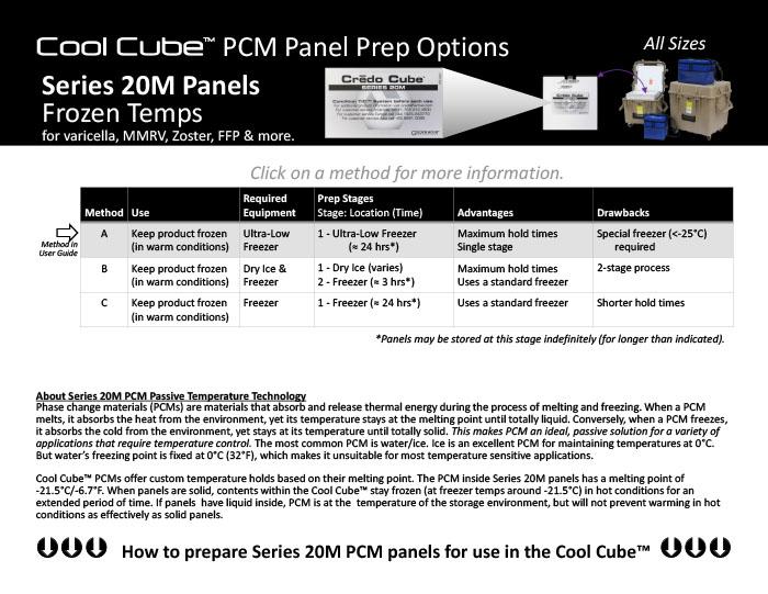 All Series-20M Prep Methods