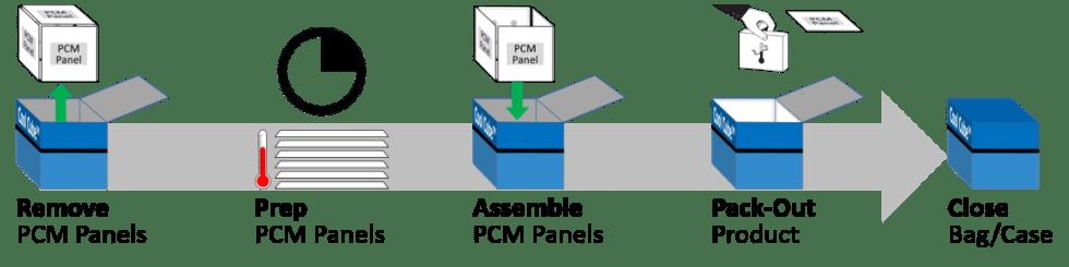 PCM Panel Prep Steps Sequence