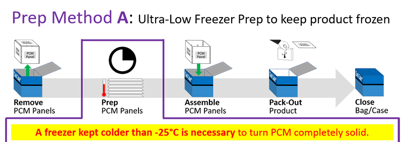 Series 20M - Prep Method A - Ultra-Low Freezer Prep to keep product frozen