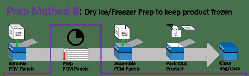 Series 20M - Prep Method B - Dry Ice-Freezer Prep to keep product frozen