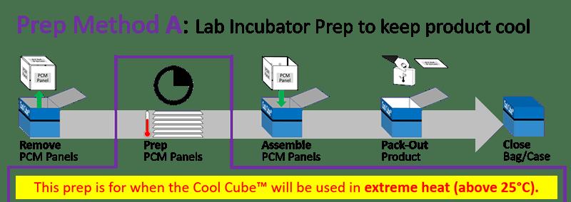 Series 22 - Prep Method A - Lab Incubator Prep to keep product cool