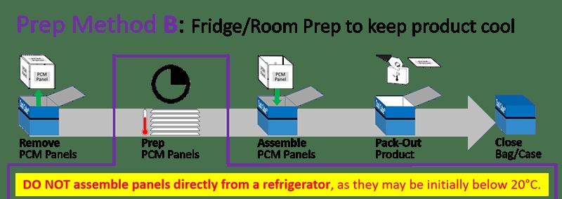 Series 22 - Prep Method B - Fridge-Room Prep to keep product cool