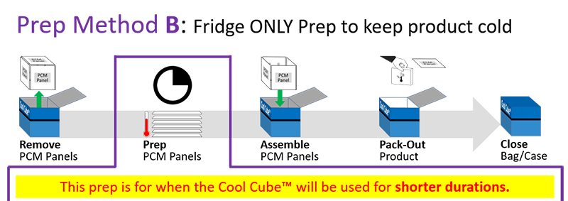Series 4 - Prep Method B - Fridge ONLY Prep to keep product cold