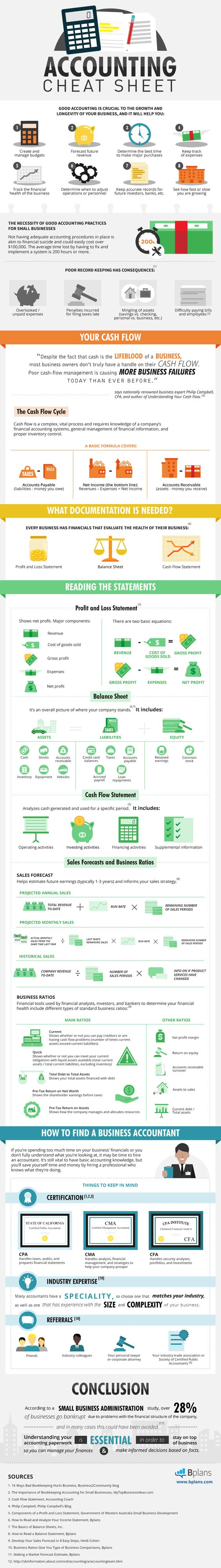 Accountant cheat sheet