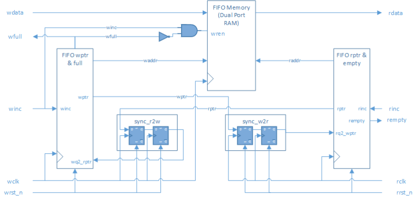 Asynchronous FIFO in SystemVerilog block diagram