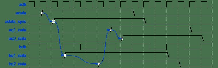 Single bit feedback synchronizer for clock domain crossing (CDC) waveform