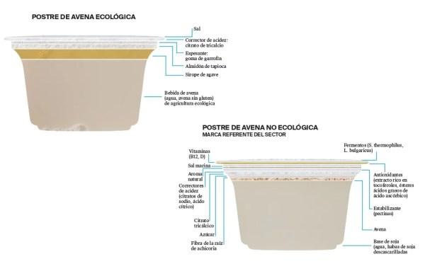 La etiqueta de un postre de avena ecológico - Veritas