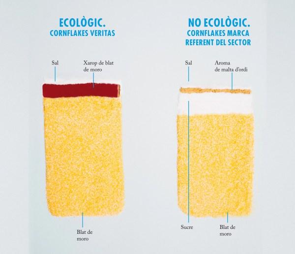 L'etiqueta d'uns cereals d'esmorzar ecològics - Veritas