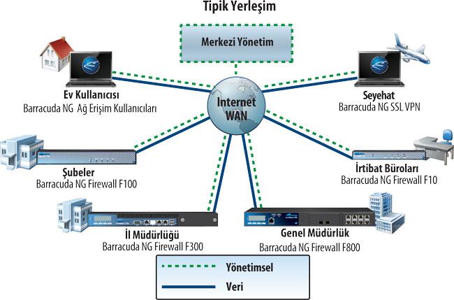 ng--topoloji