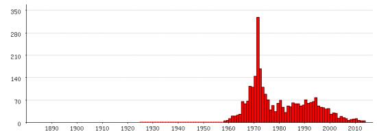 Populariteit van 'Manuela' als eerste naam voor vrouwen tussen 1880 en 2013