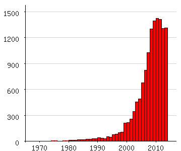 De populariteit van jongensnamen die beginnen met Jay of Djay tussen 1970 en 2013