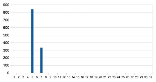 nombre de mots écrit en décembre écrire un roman en un mois